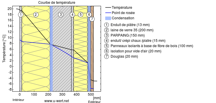Courbe température